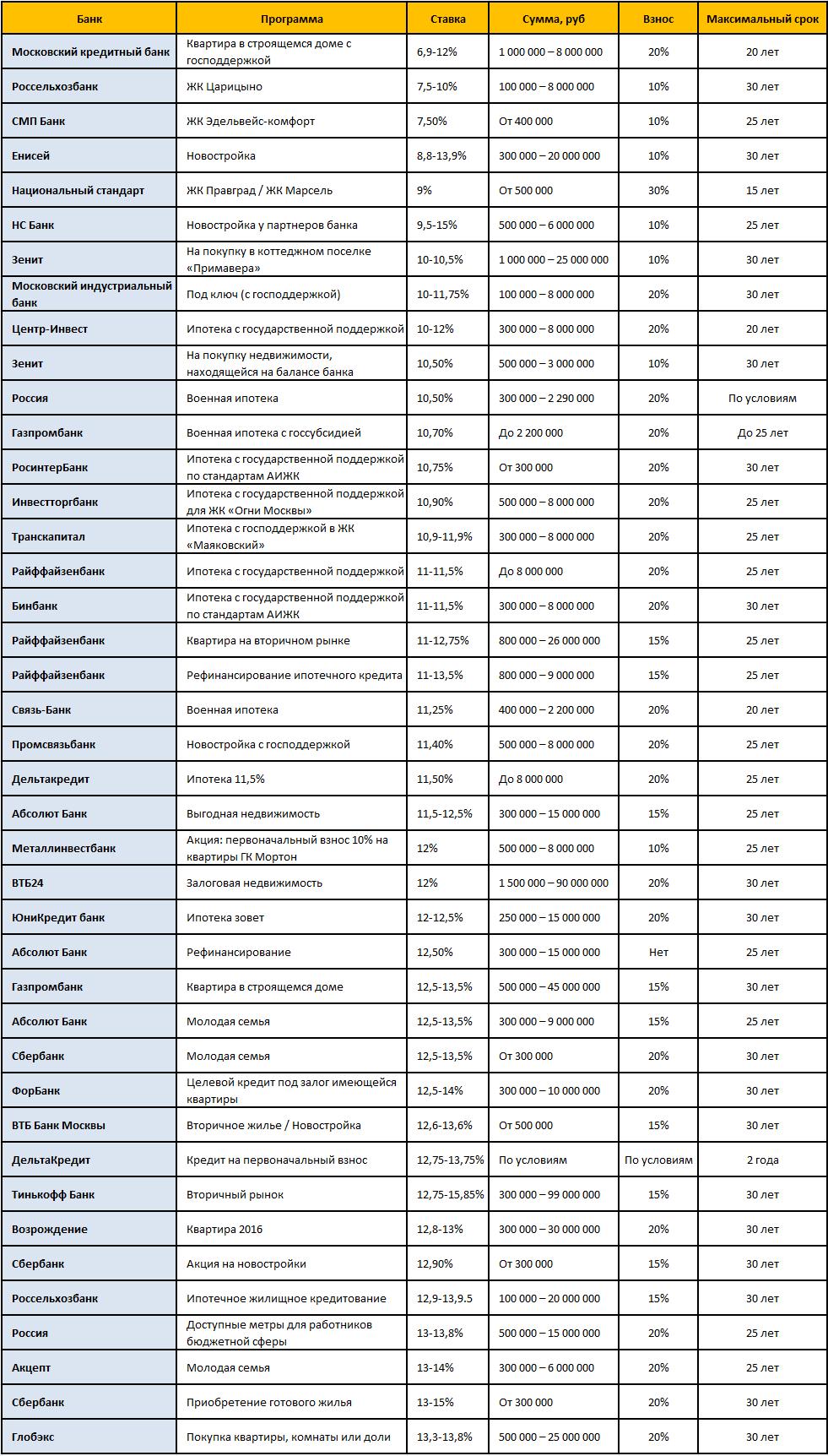 список всех лучших предложений по ипотеке в москве и мо