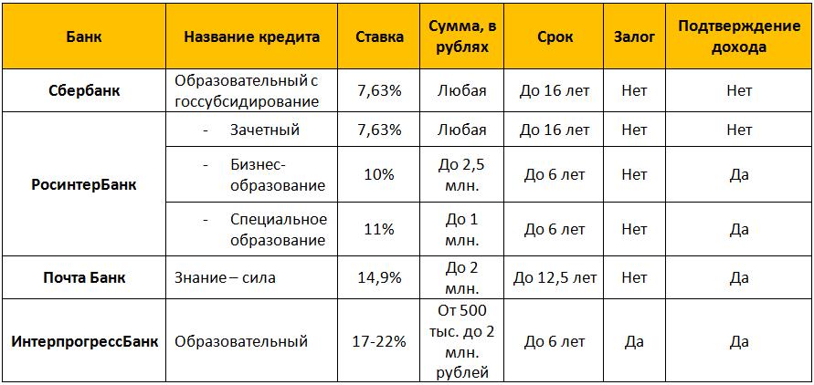 список банков где можно взять кредит на образование